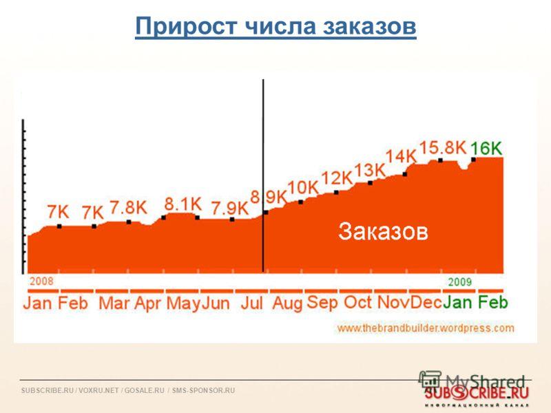 SUBSCRIBE.RU / VOXRU.NET / GOSALE.RU / SMS-SPONSOR.RU Прирост числа заказов