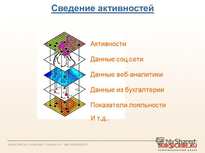 SUBSCRIBE.RU / VOXRU.NET / GOSALE.RU / SMS-SPONSOR.RU Сведение активностей