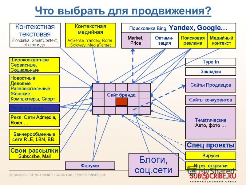 SUBSCRIBE.RU / VOXRU.NET / GOSALE.RU / SMS-SPONSOR.RU Что выбрать для продвижения?
