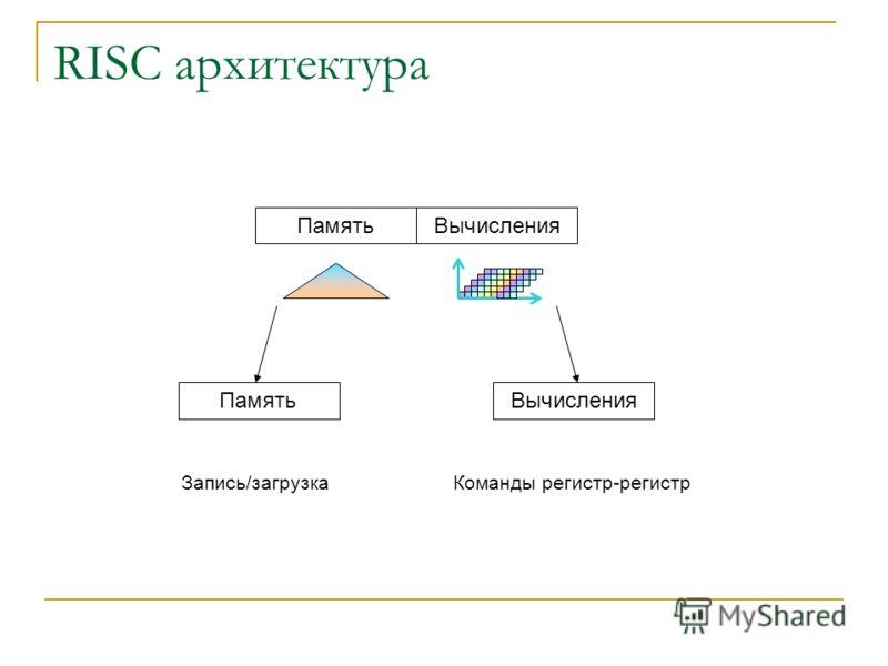 RISC архитектура ПамятьВычисления ПамятьВычисления Запись/загрузкаКоманды регистр-регистр