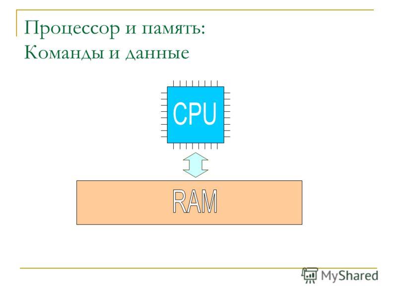 Процессор и память: Команды и данные
