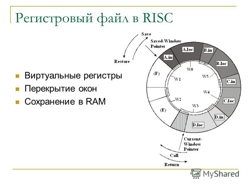 Регистровый файл в RISC Виртуальные регистры Перекрытие окон Сохранение в RAM