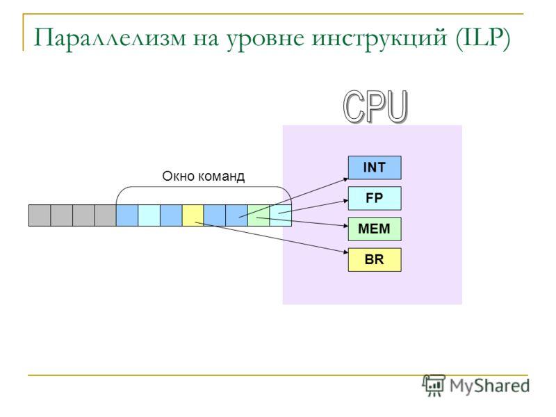 Параллелизм на уровне инструкций (ILP) INT FP MEM BR Окно команд