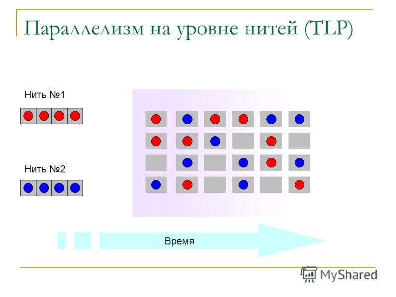 Параллелизм на уровне нитей (TLP) Время Нить 1 Нить 2