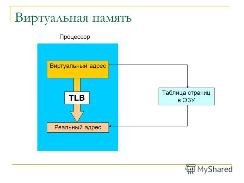 Виртуальная память Виртуальный адрес Реальный адрес Таблица страниц в ОЗУ Процессор TLB