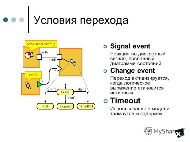 Условия перехода Signal event Реакция на дискретный сигнал, посланный диаграмме состояний Change event Переход активизируется, когда логическое выражение становится истинным Timeout Использование в модели таймаутов и задержек