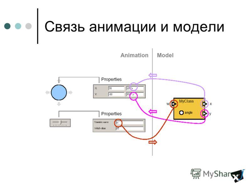 Связь анимации и модели