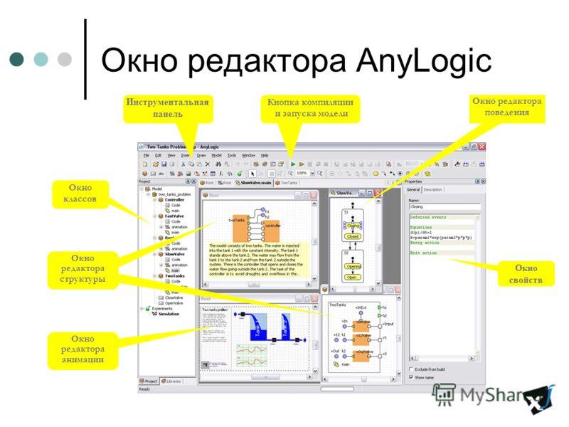 Окно редактора AnyLogic Окно классов Окно свойств Инструментальная панель Окно редактора структуры Окно редактора поведения Окно редактора анимации Кнопка компиляции и запуска модели Окно редактора структуры