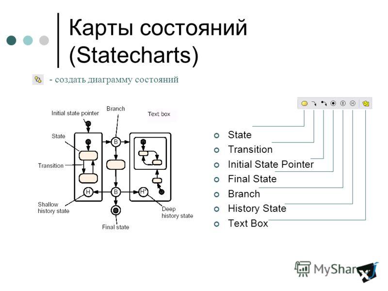 Карты состояний (Statecharts) State Transition Initial State Pointer Final State Branch History State Text Box - создать диаграмму состояний