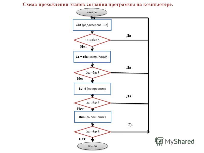 Схема прохождения этапов создания программы на компьютере. начало Edit (редактирование) Ошибка? Compile (компиляция) Ошибка? Build (построение) Ошибка? Run (выполнение) Ошибка? Конец Да Нет