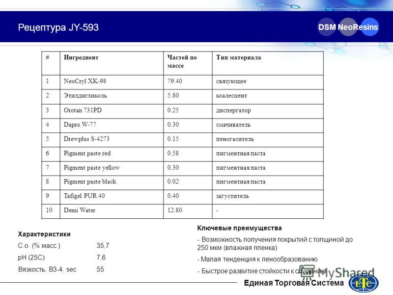 DSM NeoResins Рецептура JY-593 #ИнгредиентЧастей по массе Тип материала 1NeoCryl XK-9879.4079.40связующее 2Этилдигликоль5.805.80коалесцент 3Orotan 731PD0.25диспергатор 4Dapro W-770.300.30смачиватель 5Drewplus S-42730.15пеногаситель 6Pigment paste red