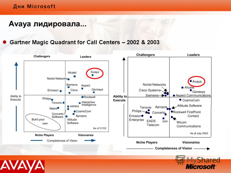 Avaya лидировала... Gartner Magic Quadrant for Call Centers – 2002 & 2003