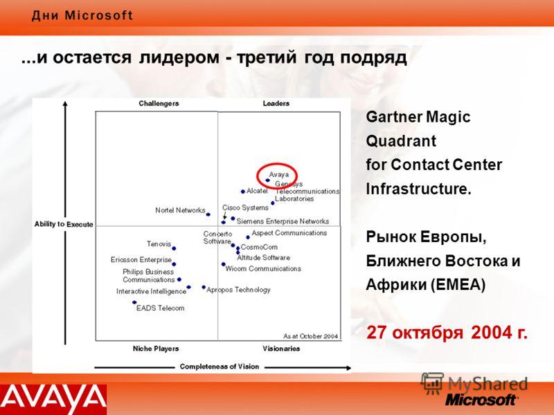 Gartner Magic Quadrant for Contact Center Infrastructure. Рынок Европы, Ближнего Востока и Африки (EMEA) 27 октября 2004 г....и остается лидером - третий год подряд