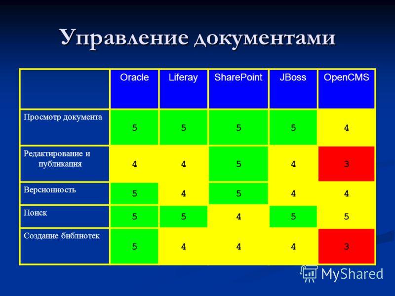 Управление документами OracleLiferaySharePointJBossOpenCMS Просмотр документа 55554 Редактирование и публикация 44543 Версионность 54544 Поиск 55455 Создание библиотек 54443