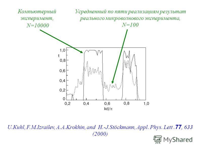 U.Кuhl, F.M.Izrailev, A.A.Krokhin, and H.-J.Stöckmann, Appl. Phys. Lett. 77, 633 (2000) Компьютерный эксперимент, N=10000 Усредненный по пяти реализациям результат реального микроволнового эксперимента, N=100