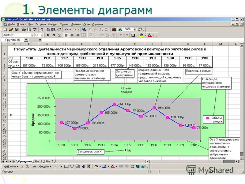 1. Элементы диаграмм