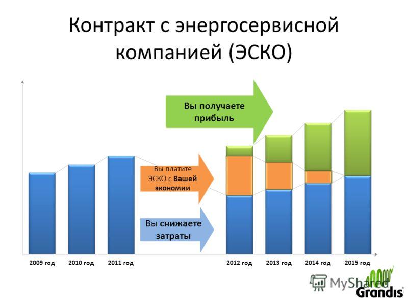Контракт с энергосервисной компанией (ЭСКО)