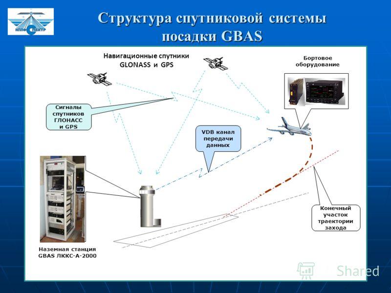 Структура спутниковой системы посадки GBAS Наземная станция GBAS ЛККС-А-2000 Навигационные спутники GLONASS и GPS Бортовое оборудование Сигналы спутников ГЛОНАСС и GPS Конечный участок траектории захода VDB канал передачи данных