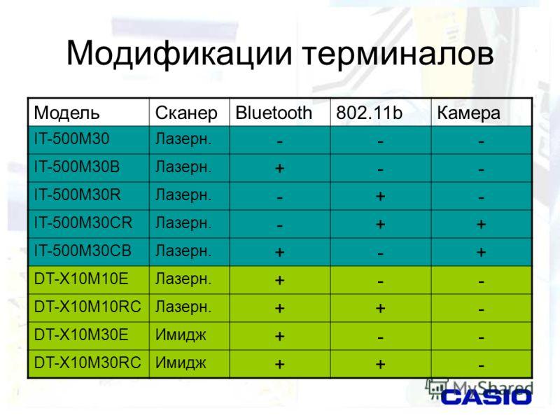 Модификации терминалов МодельСканерBluetooth802.11bКамера IT-500M30Лазерн. --- IT-500M30BЛазерн. +-- IT-500M30RЛазерн. -+- IT-500M30CRЛазерн. -++ IT-500M30CBЛазерн. +-+ DT-X10M10EЛазерн. +-- DT-X10M10RCЛазерн. ++- DT-X10M30EИмидж +-- DT-X10M30RCИмидж