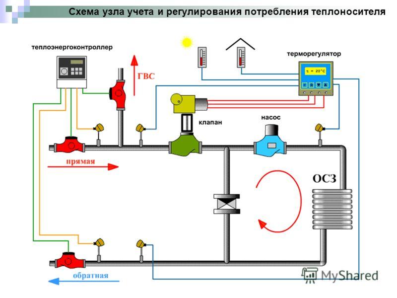 Схема узла учета и регулирования потребления теплоносителя
