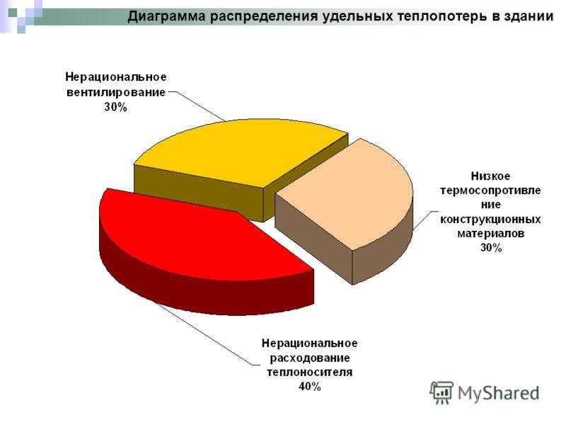Диаграмма распределения удельных теплопотерь в здании