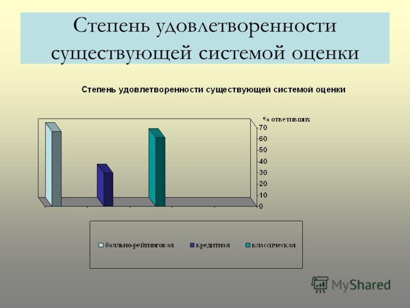 Степень удовлетворенности существующей системой оценки