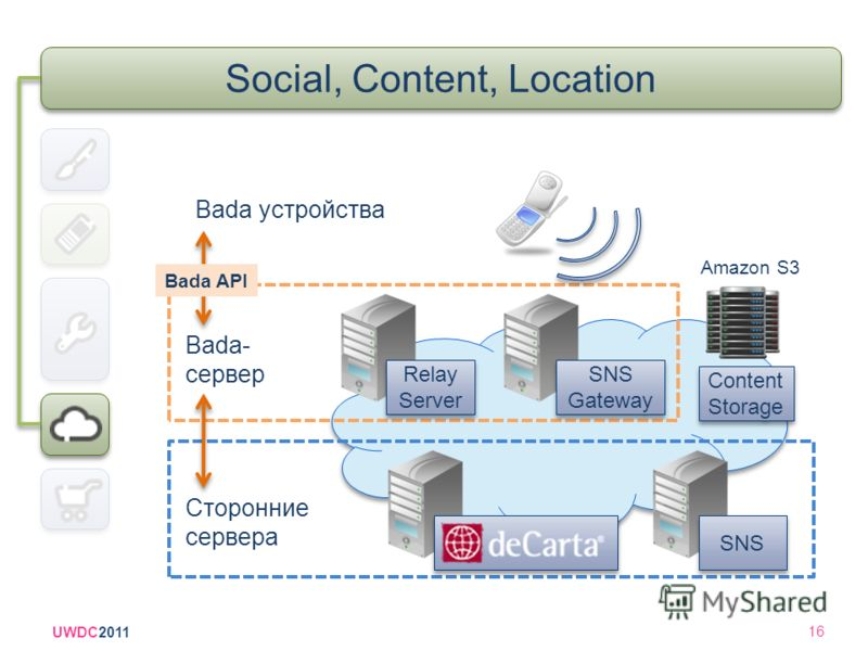 UWDC2011 16 Social, Content, Location Bada устройства Content Storage Amazon S3 SNS SNS Gateway Relay Server Сторонние сервера Bada- сервер Bada API