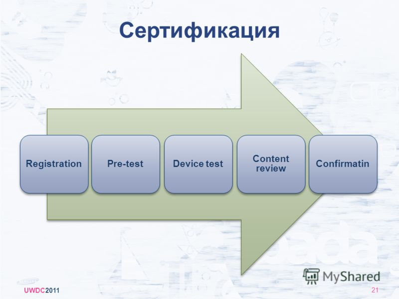 Сертификация RegistrationPre-testDevice test Content review Confirmatin UWDC2011 21