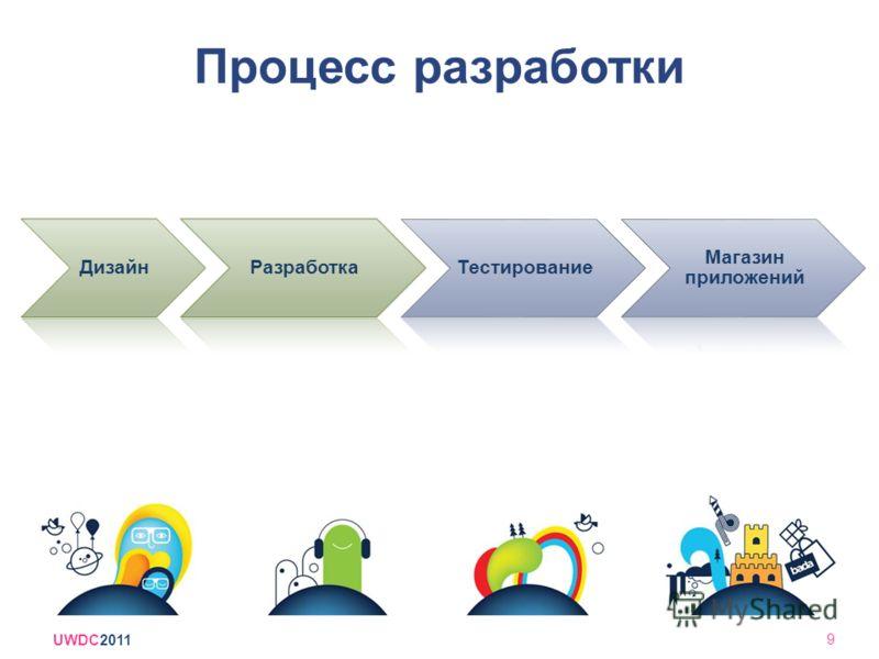Процесс разработки ДизайнРазработкаТестирование Магазин приложений UWDC2011 9