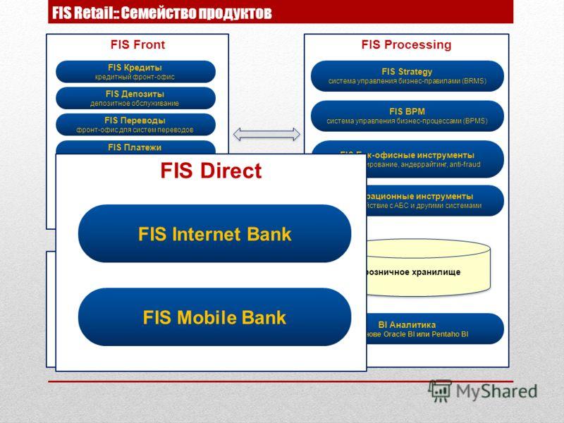 FIS Retail:: Семейство продуктов FIS Direct FIS Internet Bank FIS Mobile Bank FIS Processing FIS Strategy система управления бизнес-правилами (BRMS) BI Аналитика на основе Oracle BI или Pentaho BI Интеграционные инструменты взаимодействие с АБС и дру