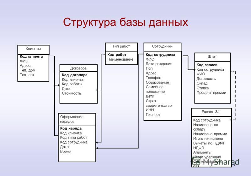 Структура баз данных реферат - есть ответ