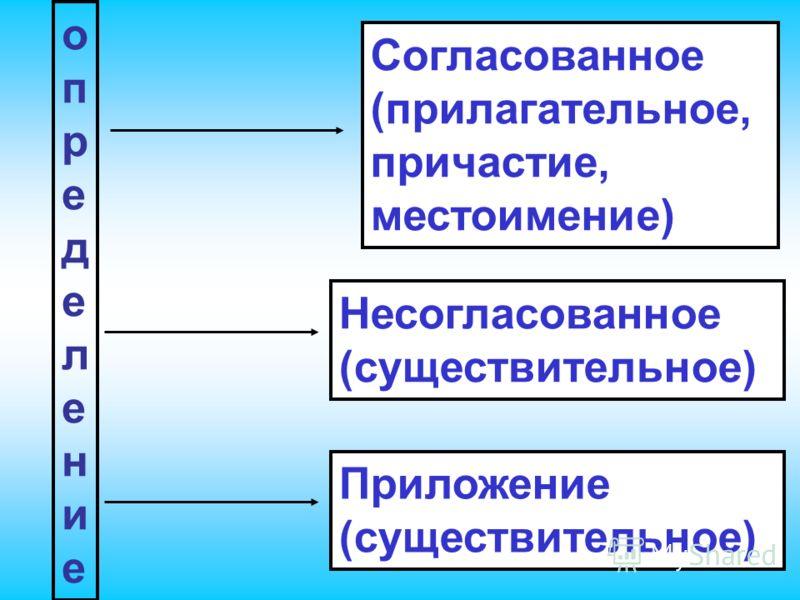 определениеопределение Согласованное (прилагательное, причастие, местоимение) Несогласованное (существительное) Приложение (существительное)