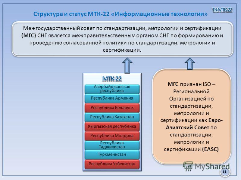 11 Структура и статус МТК-22 «Информационные технологии» Межгосударственный совет по стандартизации, метрологии и сертификации (МГС) СНГ является межправительственным органом СНГ по формированию и проведению согласованной политики по стандартизации,