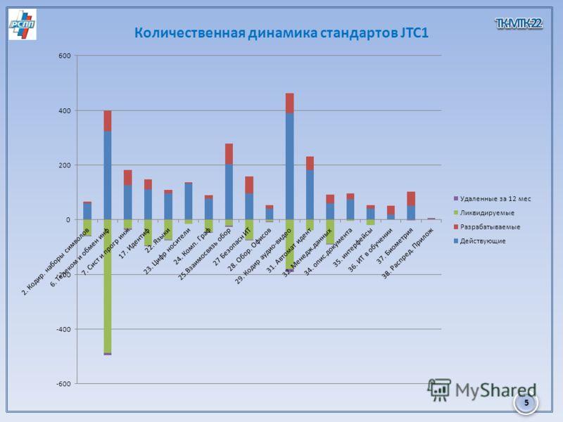 5 Количественная динамика стандартов JTC1