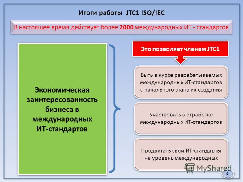 6 Итоги работы JTC1 ISO/IEC Быть в курсе разрабатываемых международных ИТ-стандартов с начального этапа их создания Участвовать в отработке международных ИТ-стандартов Продвигать свои ИТ-стандарты на уровень международных Это позволяет членам JTC1 Эк
