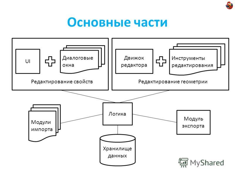 Основные части Хранилище данных Модули импорта Логика Модуль экспорта UI Диалоговые окна Редактирование свойств Движок редактора Инструменты редактирования Редактирование геометрии