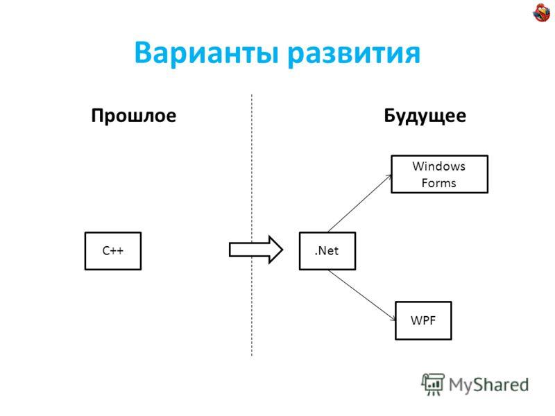 Варианты развития С++.Net WPF Windows Forms ПрошлоеБудущее