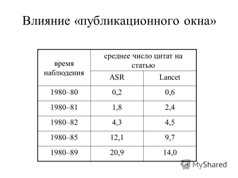 Влияние «публикационного окна» время наблюдения среднее число цитат на статью ASRLancet 1980–800,20,6 1980–811,82,4 1980–824,34,5 1980–8512,19,7 1980–8920,914,0