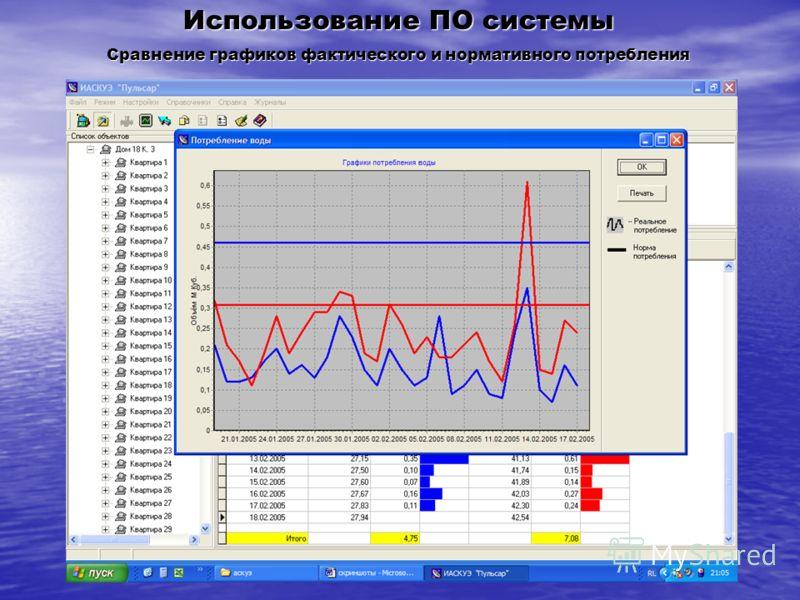 Использование ПО системы Сравнение графиков фактического и нормативного потребления