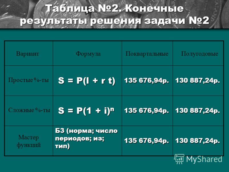 Таблица 2. Конечные результаты решения задачи 2 Вариант ФормулаПоквартальные Полугодовые Простые %-ты S = P(l + r t) S = P(l + r t) 135 676,94р. 130 887,24р. Сложные %-ты S = P(1 + i) n S = P(1 + i) n 135 676,94р. 130 887,24р. Мастер функций Б3 (норм