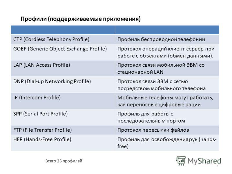 Профили (поддерживаемые приложения) Всего 25 профилей CTP (Cordless Telephony Profile)Профиль беспроводной телефонии GOEP (Generic Object Exchange Profile)Протокол операций клиент-сервер при работе с объектами (обмен данными). LAP (LAN Access Profile