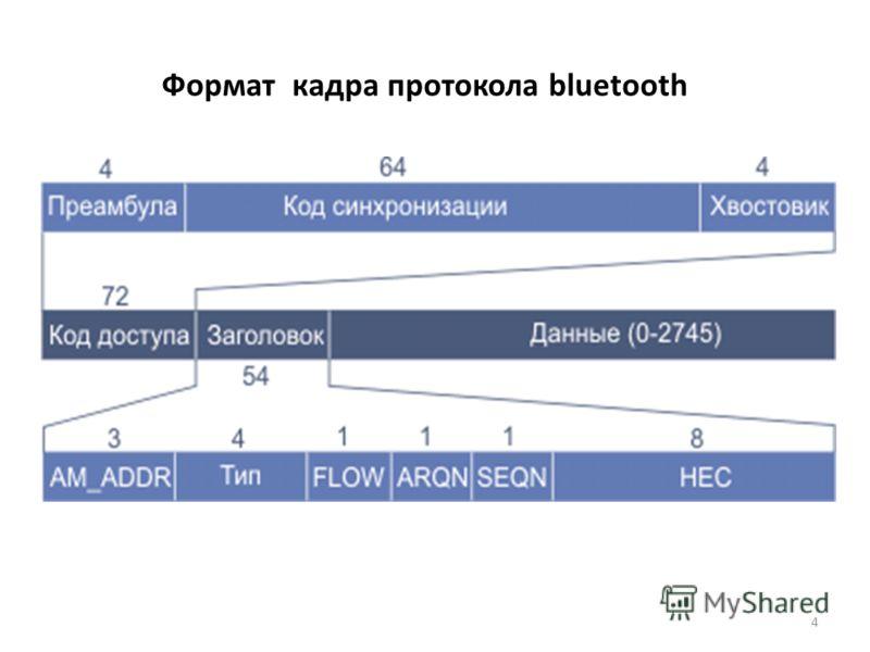 Формат кадра протокола bluetooth 4