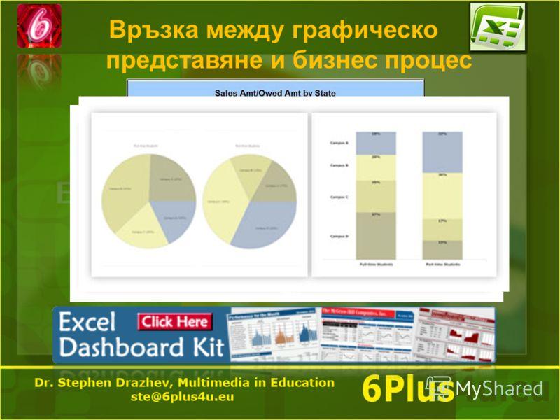 Връзка между графическо представяне и бизнес процес
