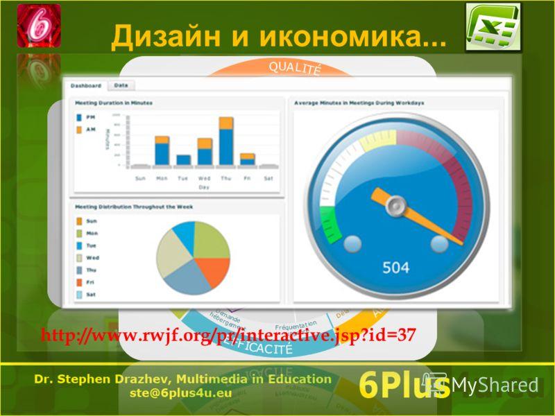 Дизайн и икономика... http://www.rwjf.org/pr/interactive.jsp?id=37