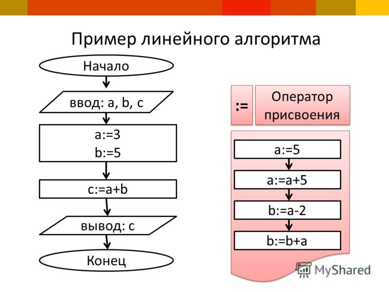 Пример линейного алгоритма Начало ввод: а, b, c a:=3 b:=5 c:=a+b вывод: c Конец Оператор присвоения a:=5 a:=a+5 b:=a-2 b:=b+a :=