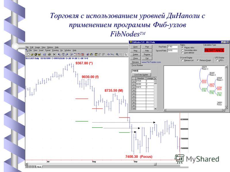 FibNodes Торговля с использованием уровней ДиНаполи с применением программы Фиб-узлов FibNodes TM