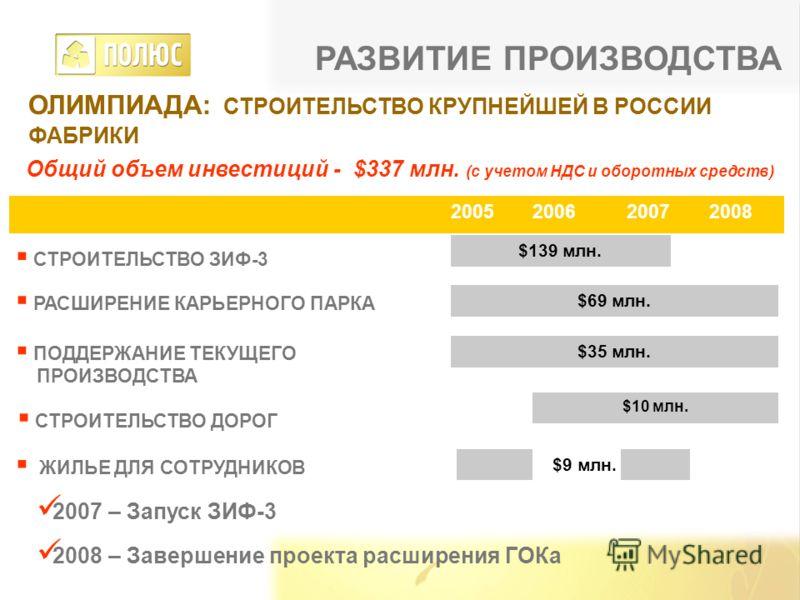 ОЛИМПИАДА: СТРОИТЕЛЬСТВО КРУПНЕЙШЕЙ В РОССИИ ФАБРИКИ $139 млн. $69 млн. $35 млн. 200620072008 СТРОИТЕЛЬСТВО ЗИФ-3 РАСШИРЕНИЕ КАРЬЕРНОГО ПАРКА ПОДДЕРЖАНИЕ ТЕКУЩЕГО ПРОИЗВОДСТВА ЖИЛЬЕ ДЛЯ СОТРУДНИКОВ 2005 СТРОИТЕЛЬСТВО ДОРОГ $10 млн. 2007 – Запуск ЗИФ-
