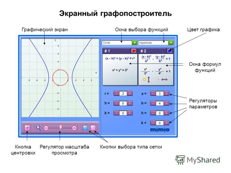 Экранный графопостроитель Графический экранОкна выбора функцийЦвет графика Окна формул функций Регуляторы параметров Кнопка центровки Регулятор масштаба просмотра Кнопки выбора типа сетки