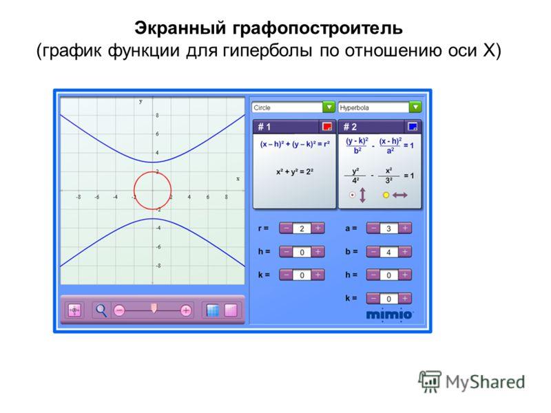 Экранный графопостроитель (график функции для гиперболы по отношению оси X)