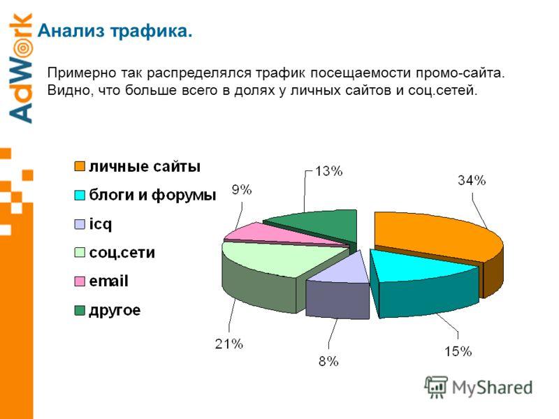 Анализ трафика. Примерно так распределялся трафик посещаемости промо-сайта. Видно, что больше всего в долях у личных сайтов и соц.сетей.